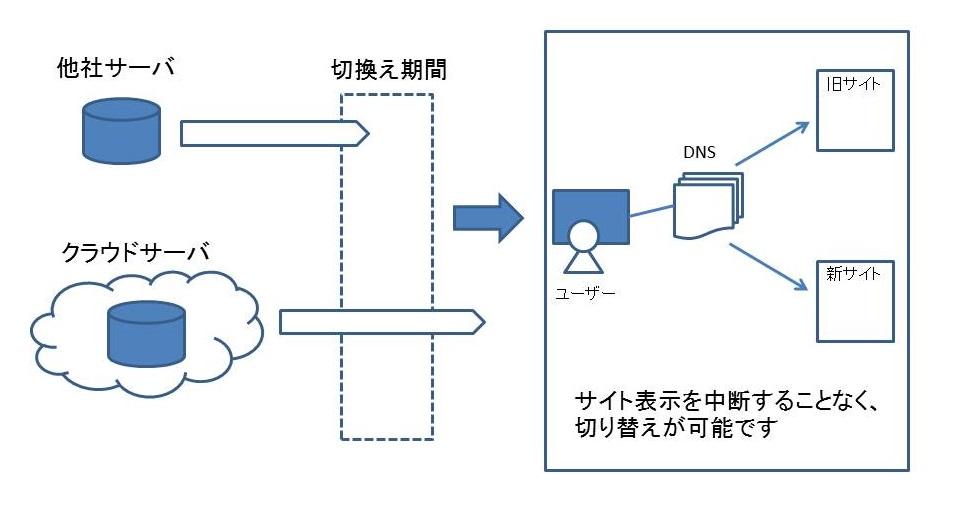 サイト移管